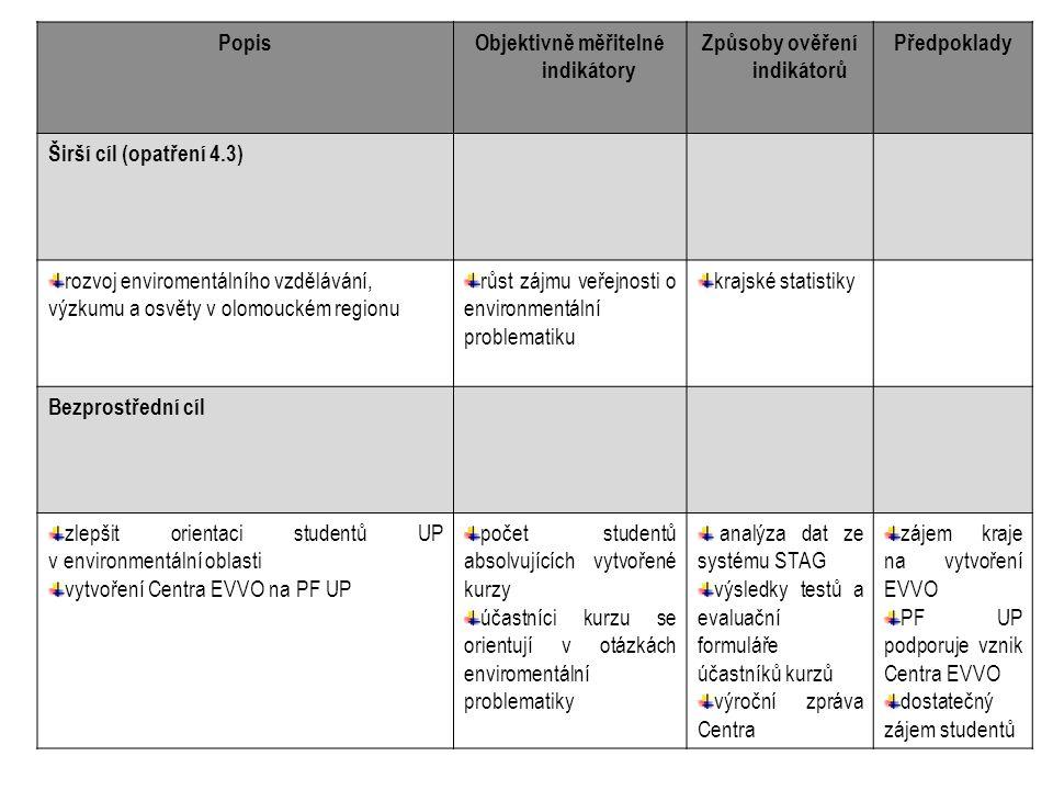 PopisObjektivně měřitelné indikátory Způsoby ověření indikátorů Předpoklady Širší cíl (opatření 4.3) rozvoj enviromentálního vzdělávání, výzkumu a osvěty v olomouckém regionu růst zájmu veřejnosti o environmentální problematiku krajské statistiky Bezprostřední cíl zlepšit orientaci studentů UP v environmentální oblasti vytvoření Centra EVVO na PF UP počet studentů absolvujících vytvořené kurzy účastníci kurzu se orientují v otázkách enviromentální problematiky analýza dat ze systému STAG výsledky testů a evaluační formuláře účastníků kurzů výroční zpráva Centra zájem kraje na vytvoření EVVO PF UP podporuje vznik Centra EVVO dostatečný zájem studentů