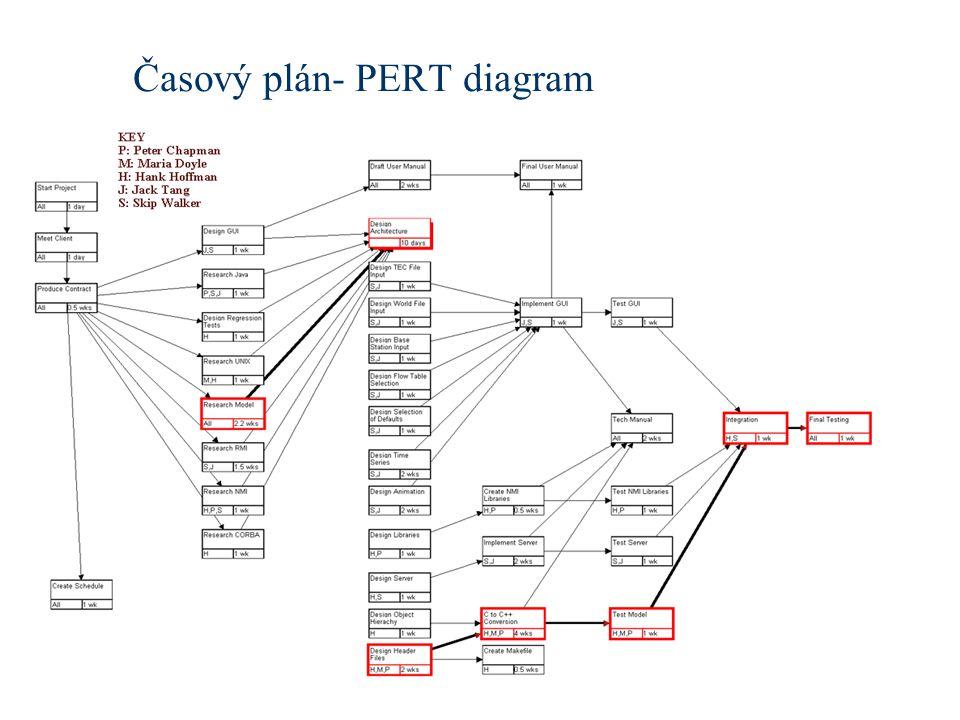 Časový plán- PERT diagram