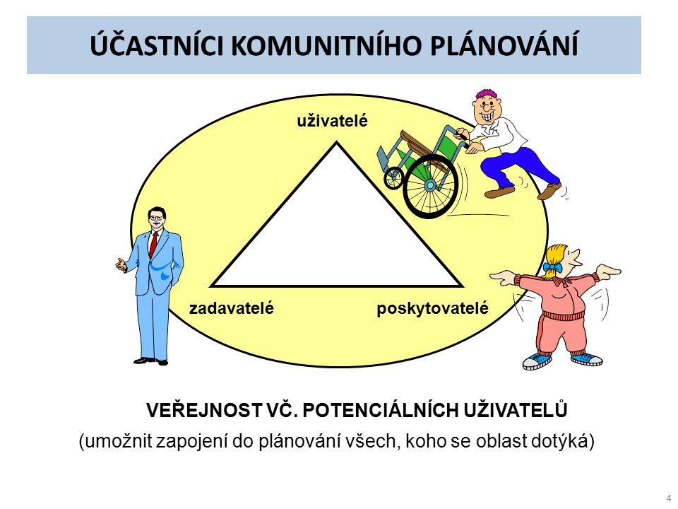 Příklady přínosů a výstupů KPSS (ORP Č.Krumlov) Město Č.
