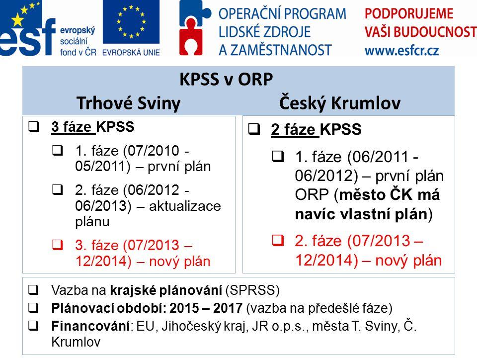 KPSS v ORP Trhové Sviny Český Krumlov  3 fáze KPSS  1. fáze (07/2010 - 05/2011) – první plán  2. fáze (06/2012 - 06/2013) – aktualizace plánu  3.