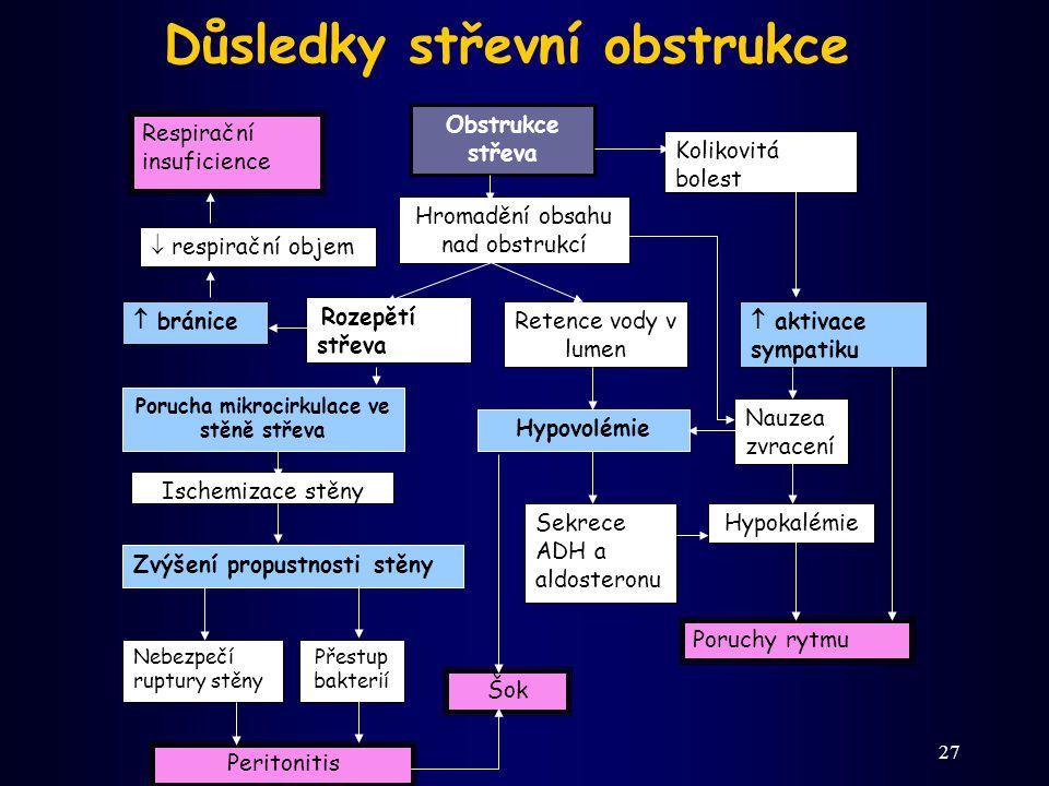 27 Důsledky střevní obstrukce Respirační insuficience  respirační objem  bránice Obstrukce střeva Hromadění obsahu nad obstrukcí Rozepětí střeva Ret