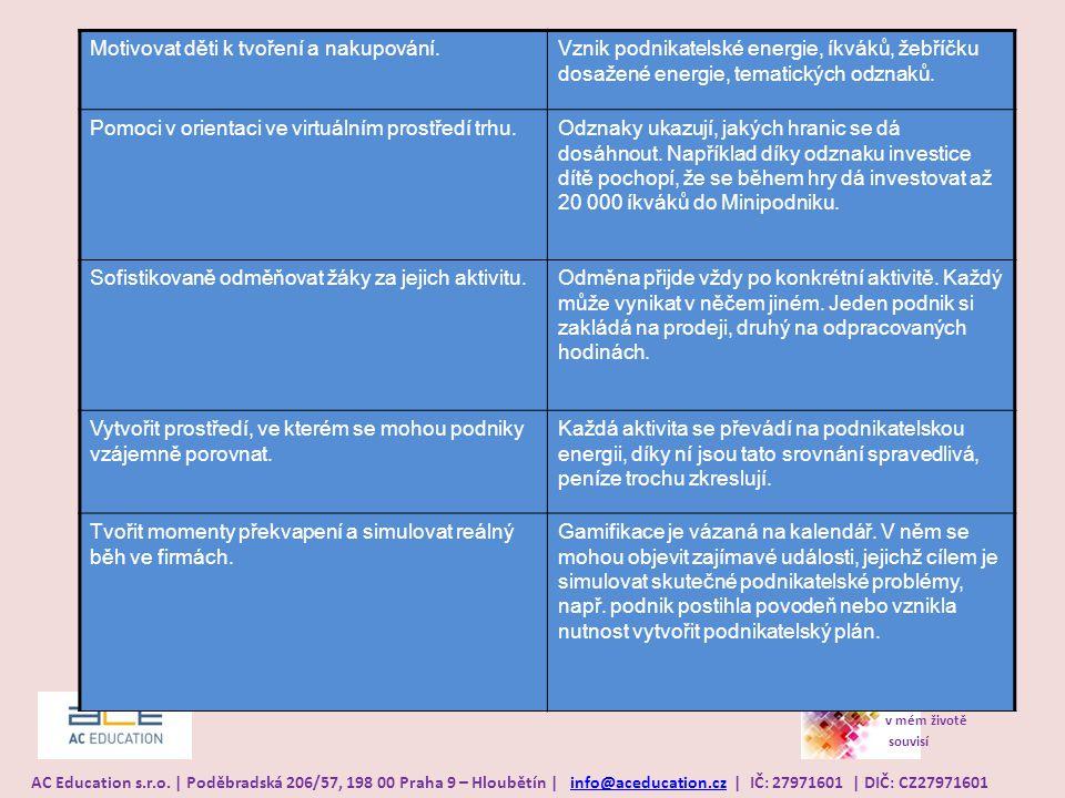 Všechno v mém životě souvisí AC Education s.r.o. | Poděbradská 206/57, 198 00 Praha 9 – Hloubětín | info@aceducation.cz | IČ: 27971601 | DIČ: CZ279716