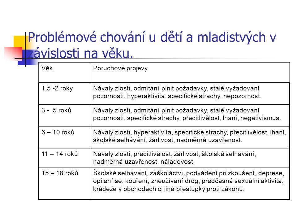 Somatoformní vegetativní dysfunkce.