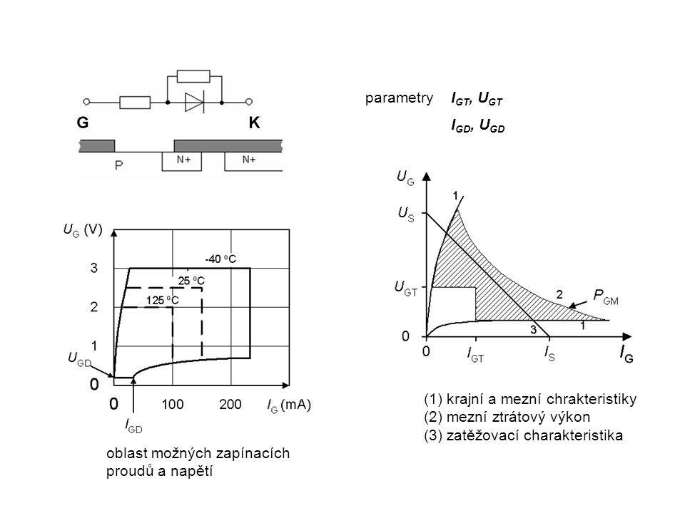 PROPUSTNÝ STAV TYRISTORU Propustná V-A charakteristika - U T = f(I T ) K přechodu tyristoru do propustného stavu je nutná alespoň lokálně vysoká injekce nerovnovážných nosičů v oblasti přechodu J 2 Tyristory se při hustotách proudu větších než 0,1 A/mm 2 chovají jako struktura PIN, podobně jako výkonová dioda, Při menších proudech je sepnutá taková část plochy tyristoru, kterou protéká proud o hustotě J M, která je potřebná k udržení dílčích tranzistorových struktur ve stavu saturace