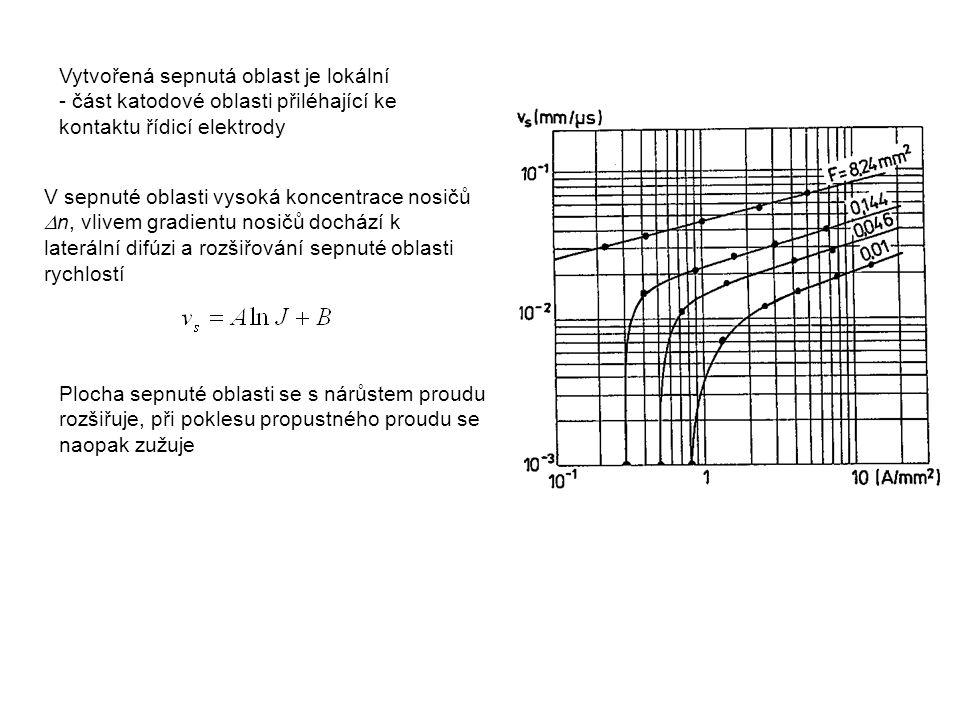 Vytvořená sepnutá oblast je lokální - část katodové oblasti přiléhající ke kontaktu řídicí elektrody V sepnuté oblasti vysoká koncentrace nosičů  n,
