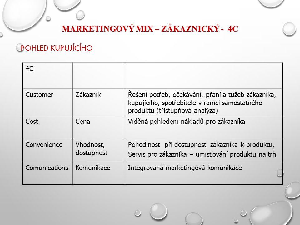 MARKETINGOVÝ MIX – ZÁKAZNICKÝ - 4C POHLED KUPUJÍCÍHO 4C CustomerZákazníkŘešení potřeb, očekávání, přání a tužeb zákazníka, kupujícího, spotřebitele v