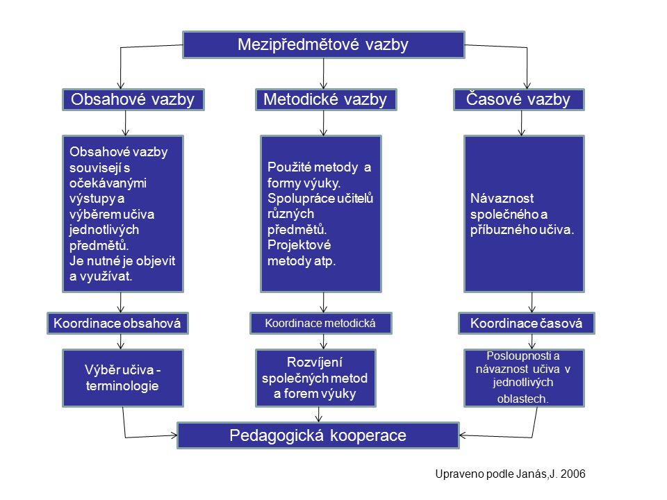 Mezipředmětové vazby Pedagogická kooperace Obsahové vazbyMetodické vazbyČasové vazby Koordinace obsahová Koordinace metodická Koordinace časová Obsaho