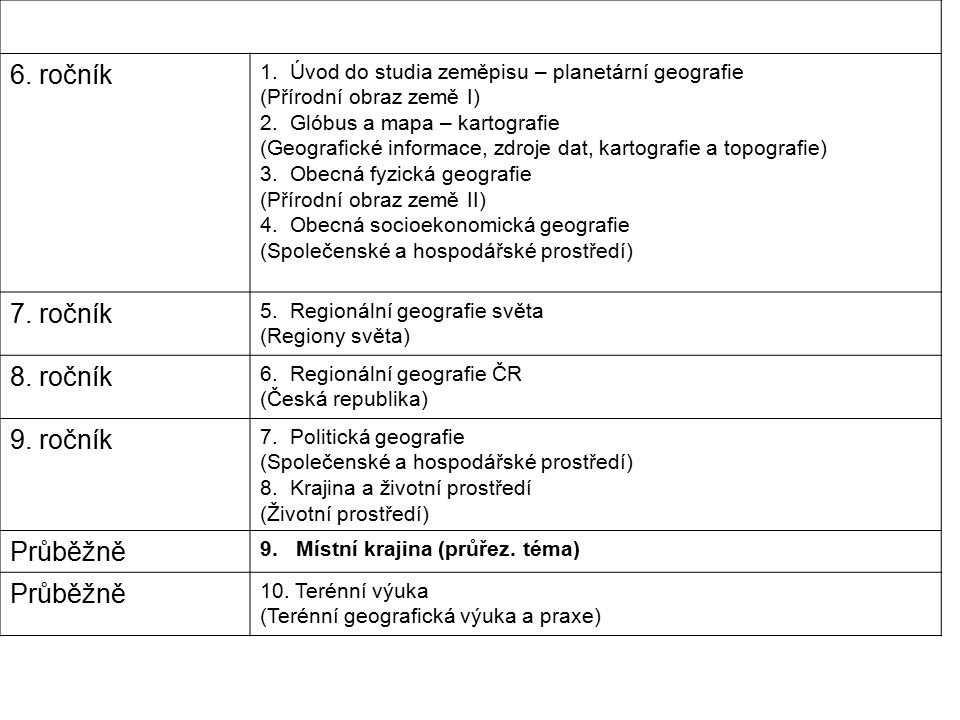 6. ročník 1. Úvod do studia zeměpisu – planetární geografie (Přírodní obraz země I) 2. Glóbus a mapa – kartografie (Geografické informace, zdroje dat,