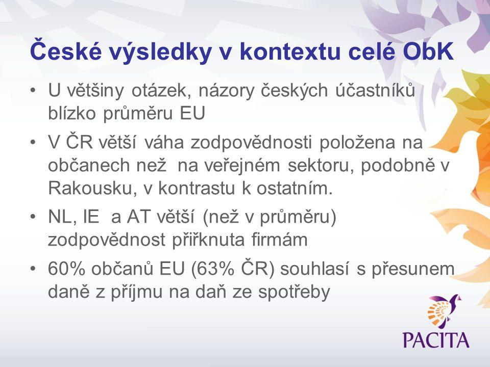 České výsledky v kontextu celé ObK U většiny otázek, názory českých účastníků blízko průměru EU V ČR větší váha zodpovědnosti položena na občanech než