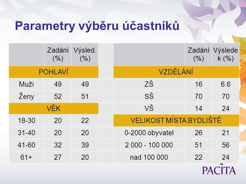 Parametry výběru účastníků Zadání (%) Výsled. (%) Zadání (%) Výslede k (%) POHLAVÍVZDĚLÁNÍ Muži49 ZŠ166.6 Ženy5251SŠ70 VĚKVŠ1424 18-302022VELIKOST MÍS