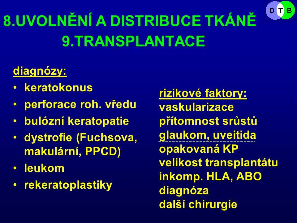 9.TRANSPLANTACE diagnózy: keratokonus perforace roh.