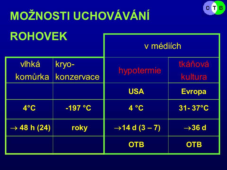 v médiích vlhká komůrka kryo- konzervace hypotermie tkáňová kultura USAEvropa 4°C-197 °C4 °C31- 37°C  48 h (24) roky  14 d (3 – 7)  36 d OTB MOŽNOSTI UCHOVÁVÁNÍ ROHOVEK