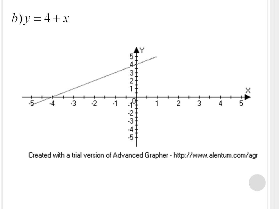 lineární funkce: + 0,5 > 0  rostoucí