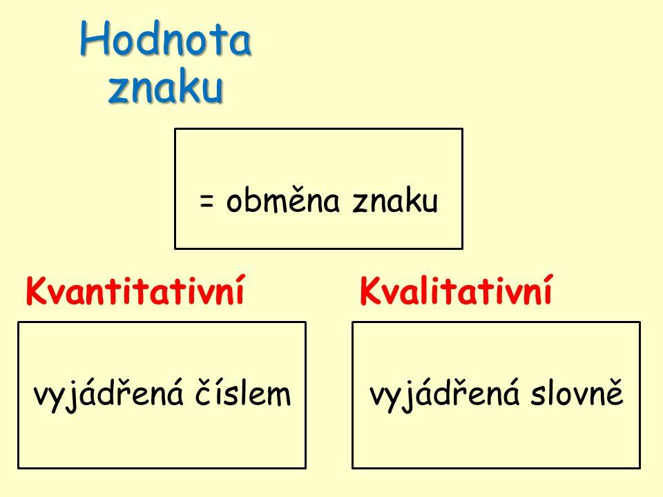 Kvantitativní Hodnota znaku Kvalitativní = obměna znaku vyjádřená číslemvyjádřená slovně
