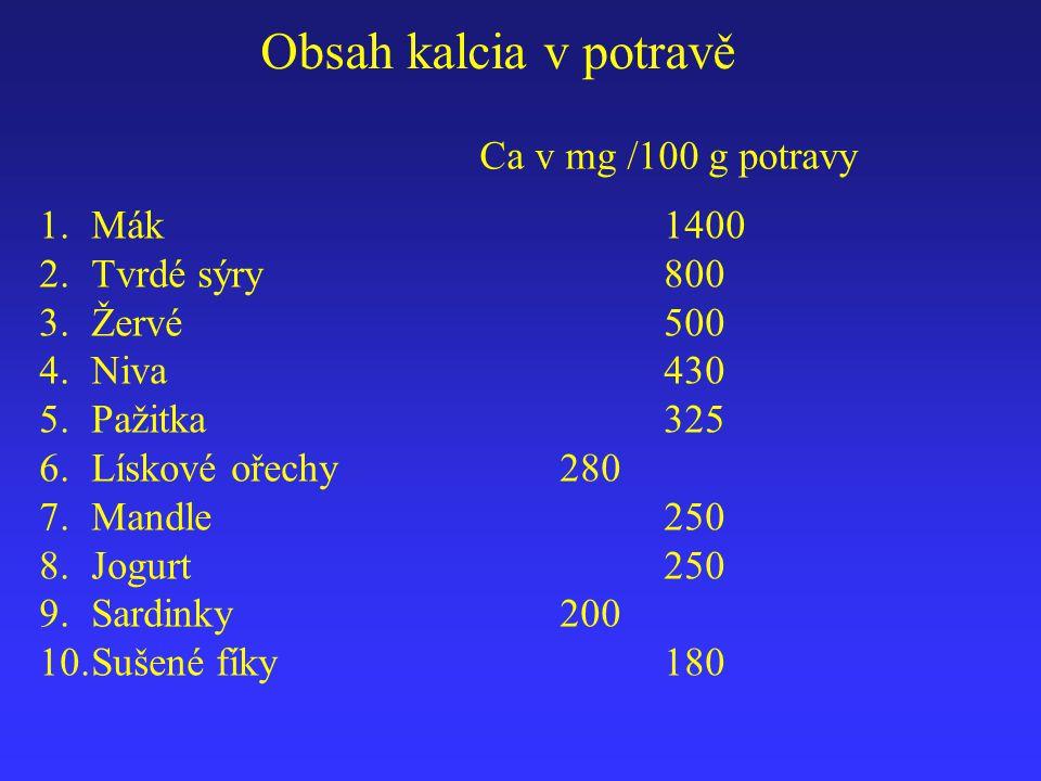 Obsah kalcia v potravě 1.Mák1400 2.Tvrdé sýry800 3.Žervé500 4.Niva 430 5.Pažitka325 6.Lískové ořechy280 7.Mandle250 8.Jogurt250 9.Sardinky200 10.Sušen