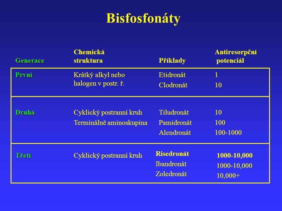 Generace Chemická struktura Příklady Antiresorpční potenciál Krátký alkyl nebo halogen v postr. ř.PrvníEtidronát Clodronát 1 10 Cyklický postranní kru