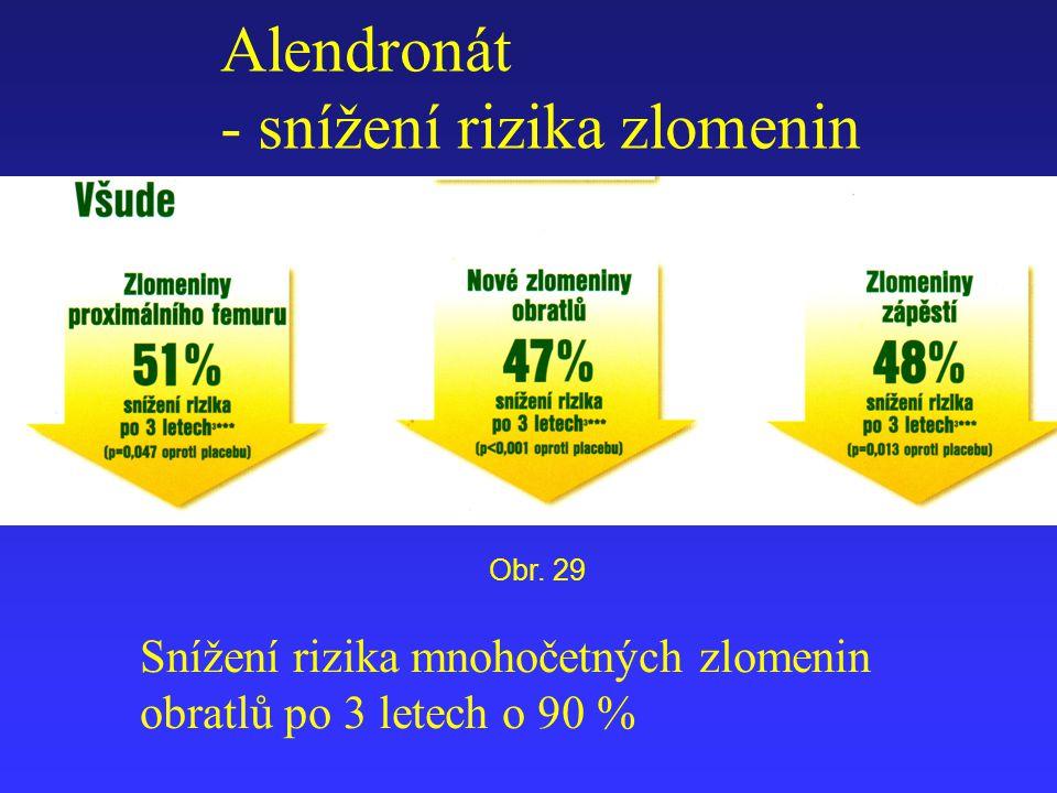 Alendronát - snížení rizika zlomenin Snížení rizika mnohočetných zlomenin obratlů po 3 letech o 90 % Obr. 29