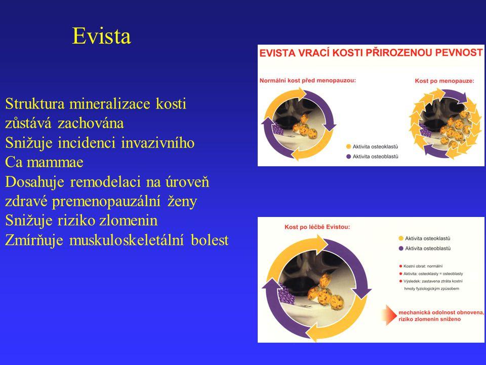 Evista Struktura mineralizace kosti zůstává zachována Snižuje incidenci invazivního Ca mammae Dosahuje remodelaci na úroveň zdravé premenopauzální žen
