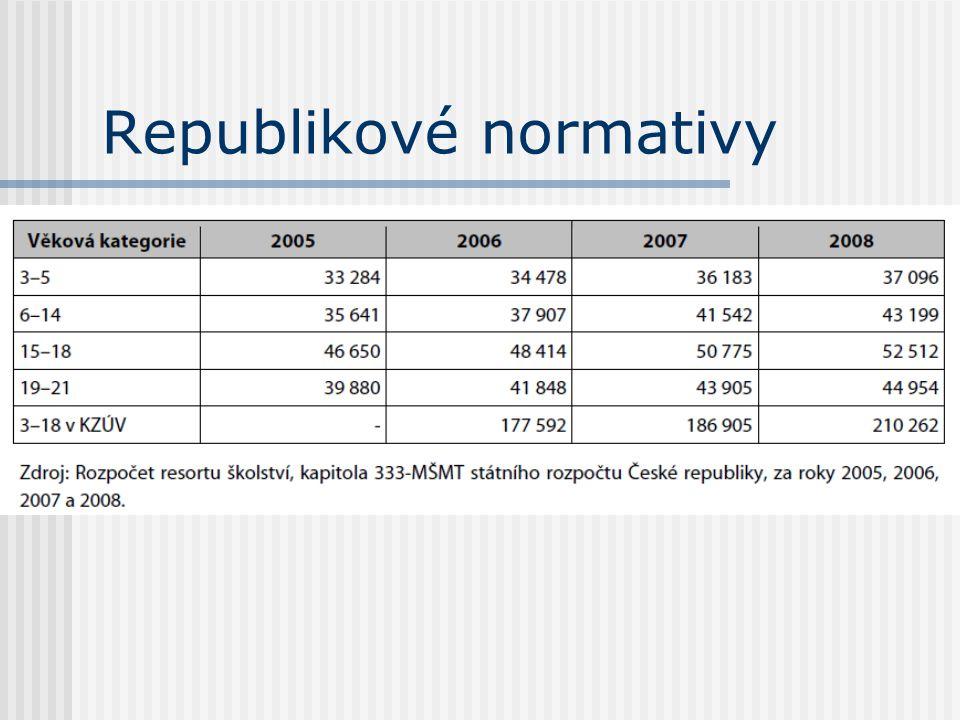 Republikové normativy