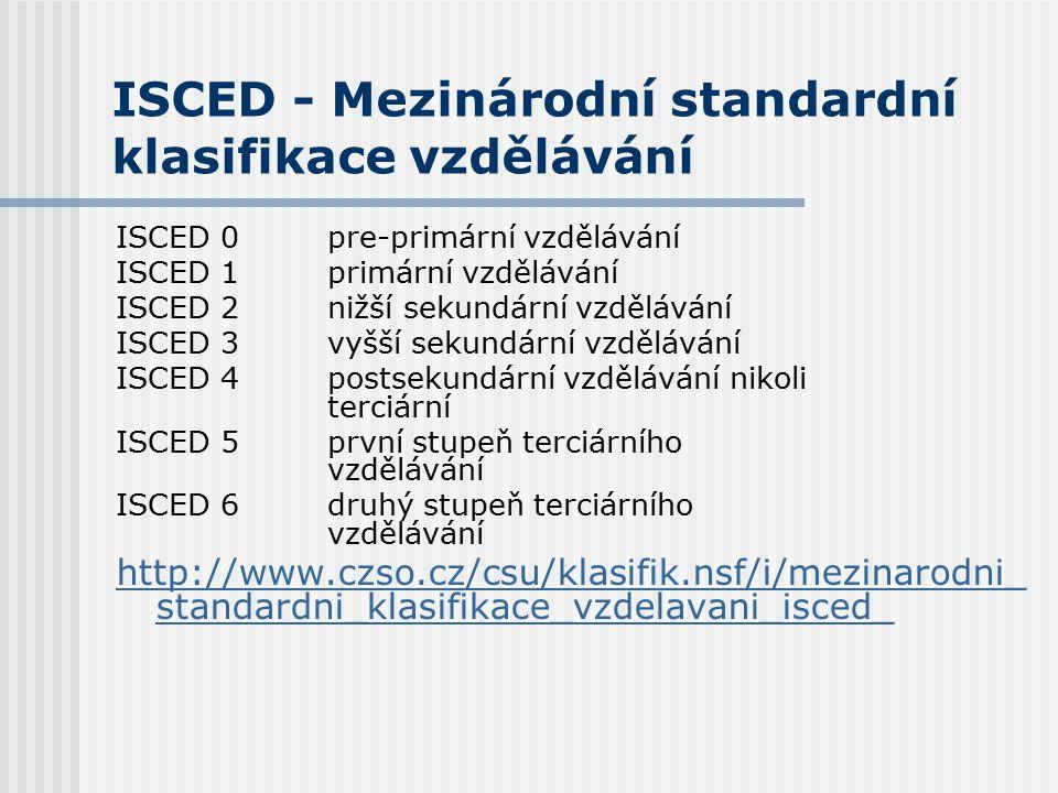 ISCED - Mezinárodní standardní klasifikace vzdělávání ISCED 0pre-primární vzdělávání ISCED 1primární vzdělávání ISCED 2nižší sekundární vzdělávání ISCED 3vyšší sekundární vzdělávání ISCED 4postsekundární vzdělávání nikoli terciární ISCED 5první stupeň terciárního vzdělávání ISCED 6druhý stupeň terciárního vzdělávání http://www.czso.cz/csu/klasifik.nsf/i/mezinarodni_ standardni_klasifikace_vzdelavani_isced_
