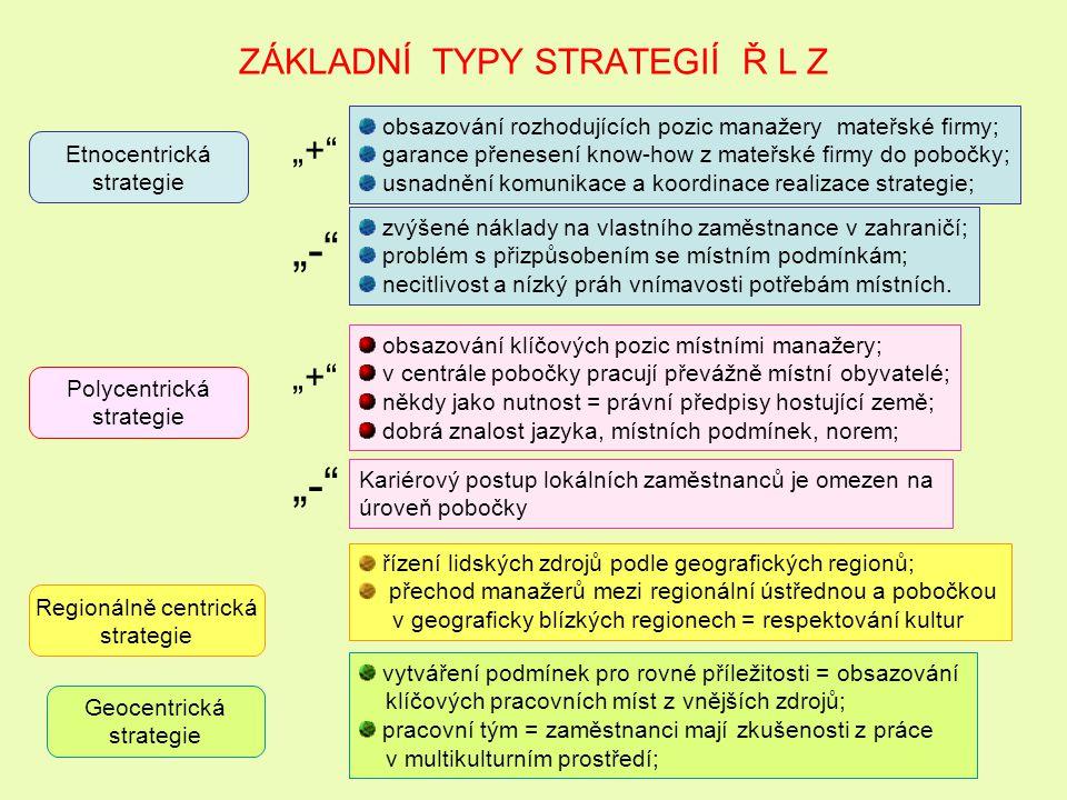 ZÁKLADNÍ TYPY STRATEGIÍ Ř L Z Etnocentrická strategie Polycentrická strategie Regionálně centrická strategie Geocentrická strategie obsazování rozhodu