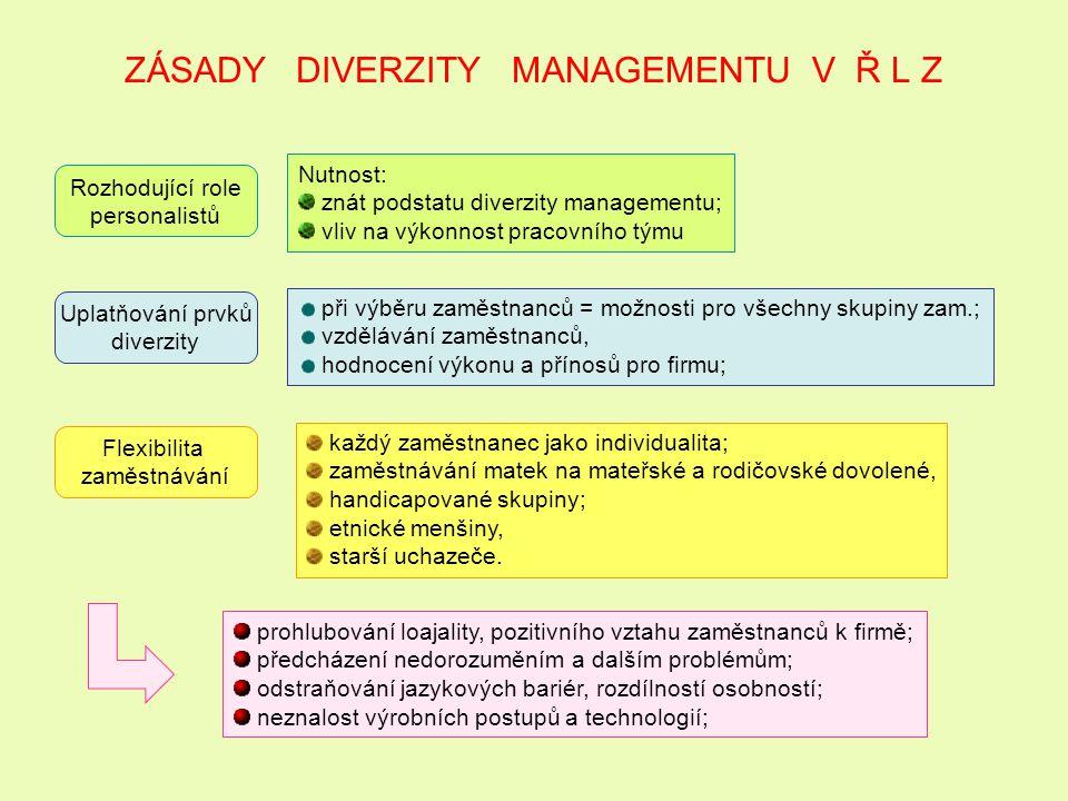 ZÁSADY DIVERZITY MANAGEMENTU V Ř L Z Rozhodující role personalistů Nutnost: znát podstatu diverzity managementu; vliv na výkonnost pracovního týmu Upl