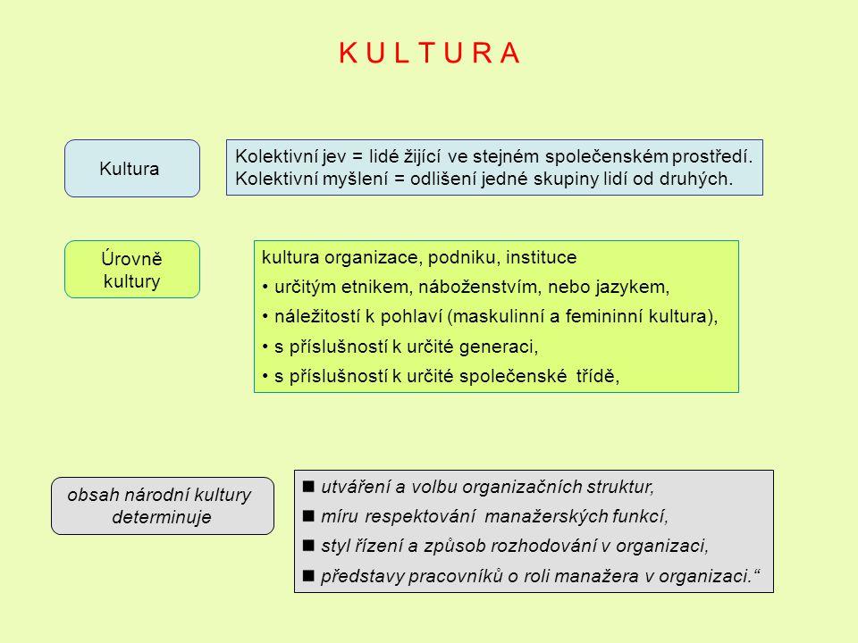 K U L T U R A Kultura Kolektivní jev = lidé žijící ve stejném společenském prostředí. Kolektivní myšlení = odlišení jedné skupiny lidí od druhých. Úro