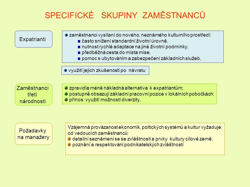 SPECIFICKÉ SKUPINY ZAMĚSTNANCŮ Expatrianti Zaměstnanci třetí národnosti Požadavky na manažery zaměstnanci vysílaní do nového, neznámého kulturního pro