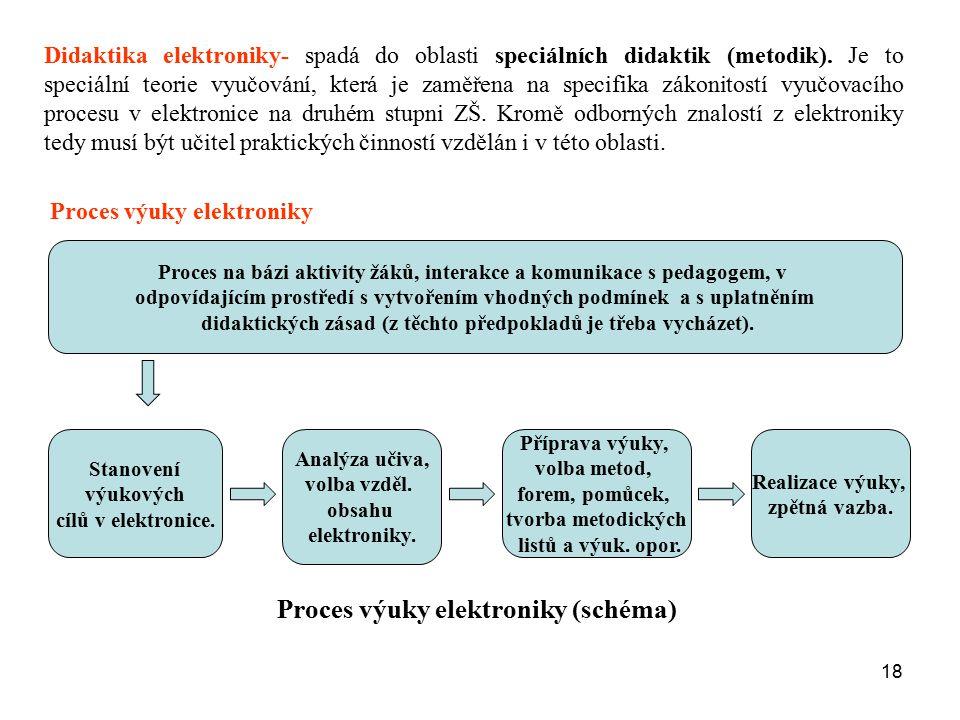 18 Didaktika elektroniky- spadá do oblasti speciálních didaktik (metodik). Je to speciální teorie vyučování, která je zaměřena na specifika zákonitost