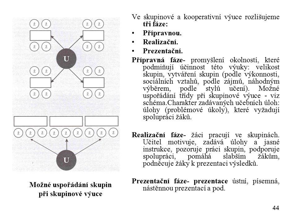 44 Ve skupinové a kooperativní výuce rozlišujeme tři fáze: Přípravnou. Realizační. Prezentační. Přípravná fáze- promyšlení okolností, které podmiňují