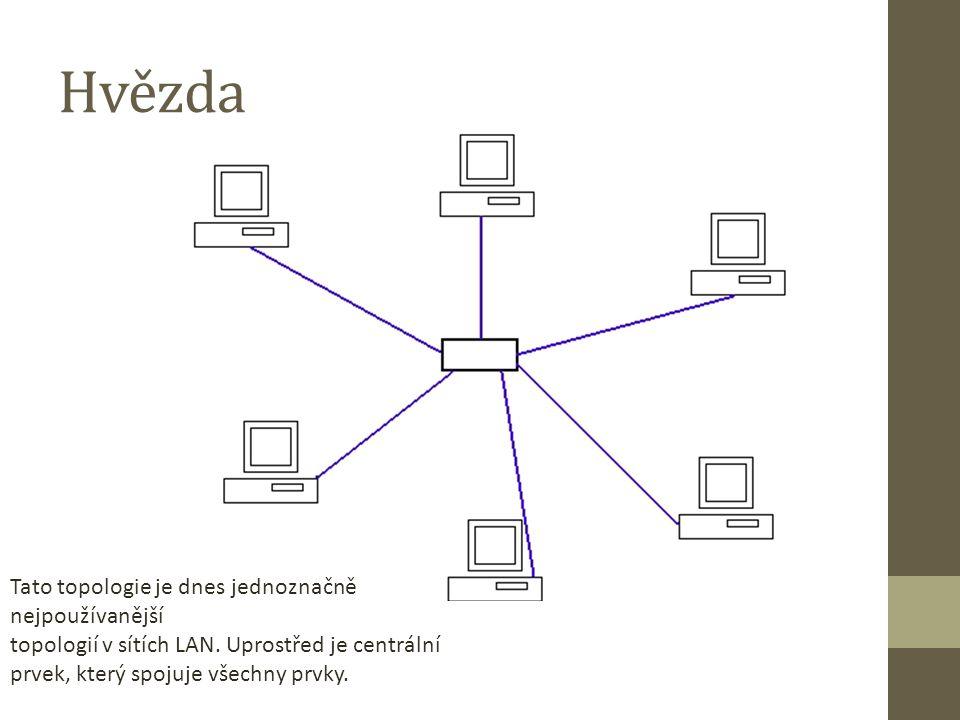 Hvězda Tato topologie je dnes jednoznačně nejpoužívanější topologií v sítích LAN. Uprostřed je centrální prvek, který spojuje všechny prvky.