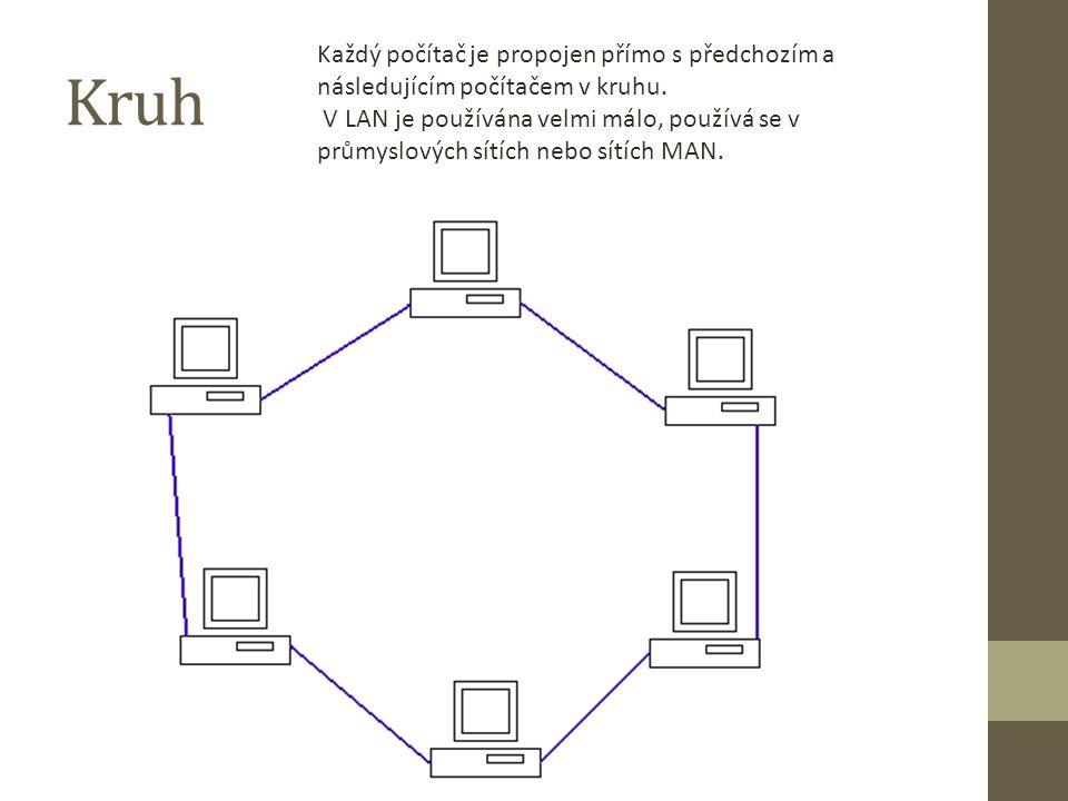 Kruh Každý počítač je propojen přímo s předchozím a následujícím počítačem v kruhu. V LAN je používána velmi málo, používá se v průmyslových sítích ne