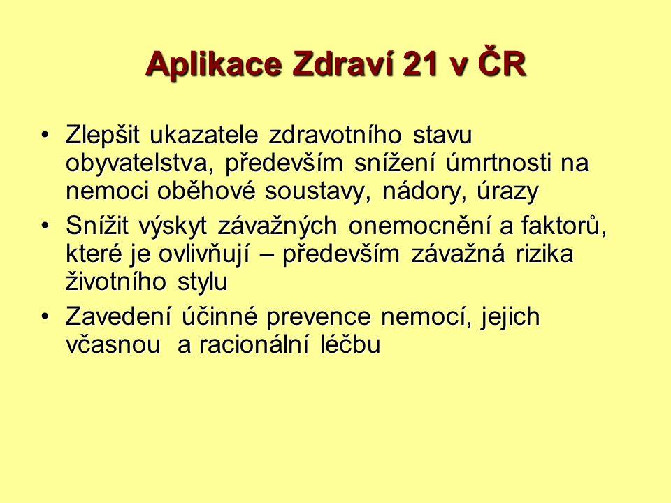 Aplikace Zdraví 21 v ČR Zlepšit ukazatele zdravotního stavu obyvatelstva, především snížení úmrtnosti na nemoci oběhové soustavy, nádory, úrazyZlepšit