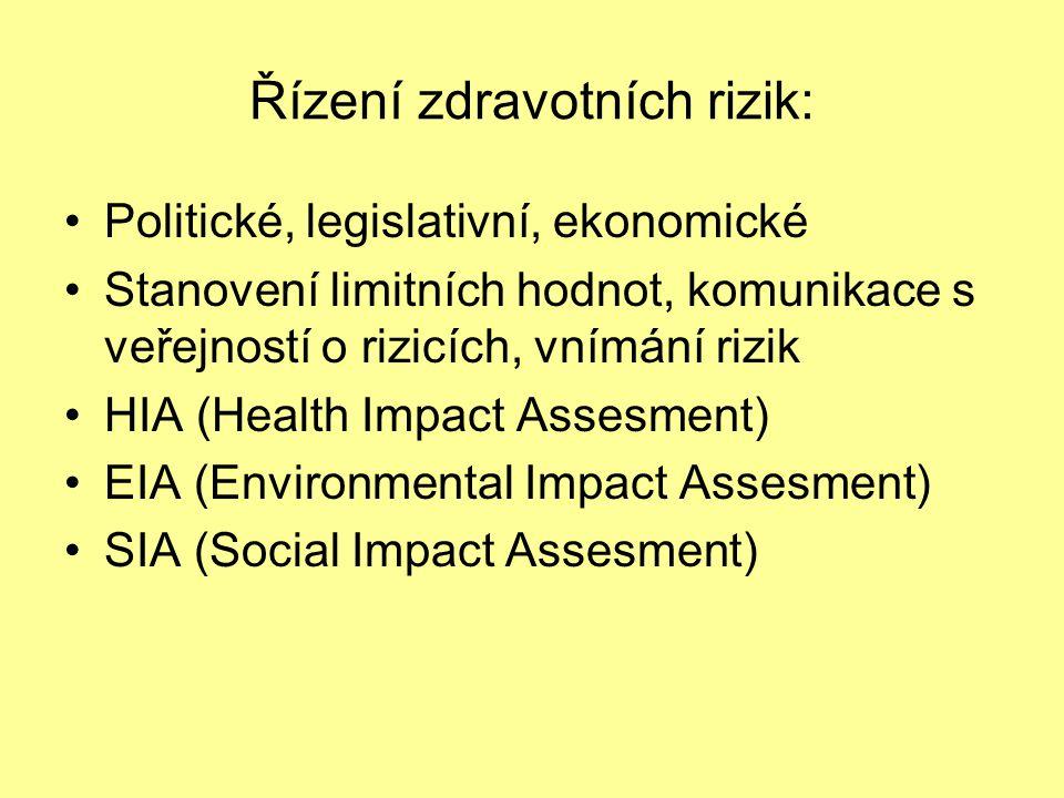 Řízení zdravotních rizik: Politické, legislativní, ekonomické Stanovení limitních hodnot, komunikace s veřejností o rizicích, vnímání rizik HIA (Healt