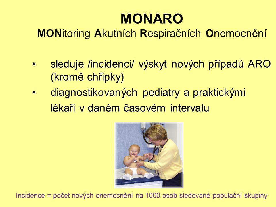 MONARO MONitoring Akutních Respiračních Onemocnění sleduje /incidenci/ výskyt nových případů ARO (kromě chřipky)sleduje /incidenci/ výskyt nových příp