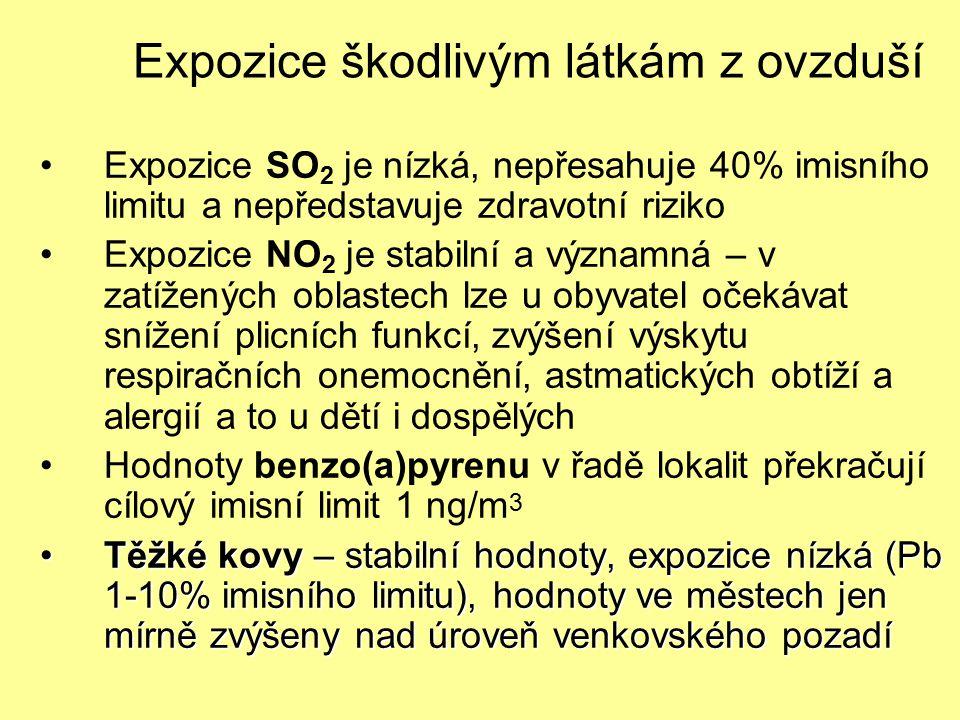 Expozice škodlivým látkám z ovzduší Expozice SO 2 je nízká, nepřesahuje 40% imisního limitu a nepředstavuje zdravotní riziko Expozice NO 2 je stabilní