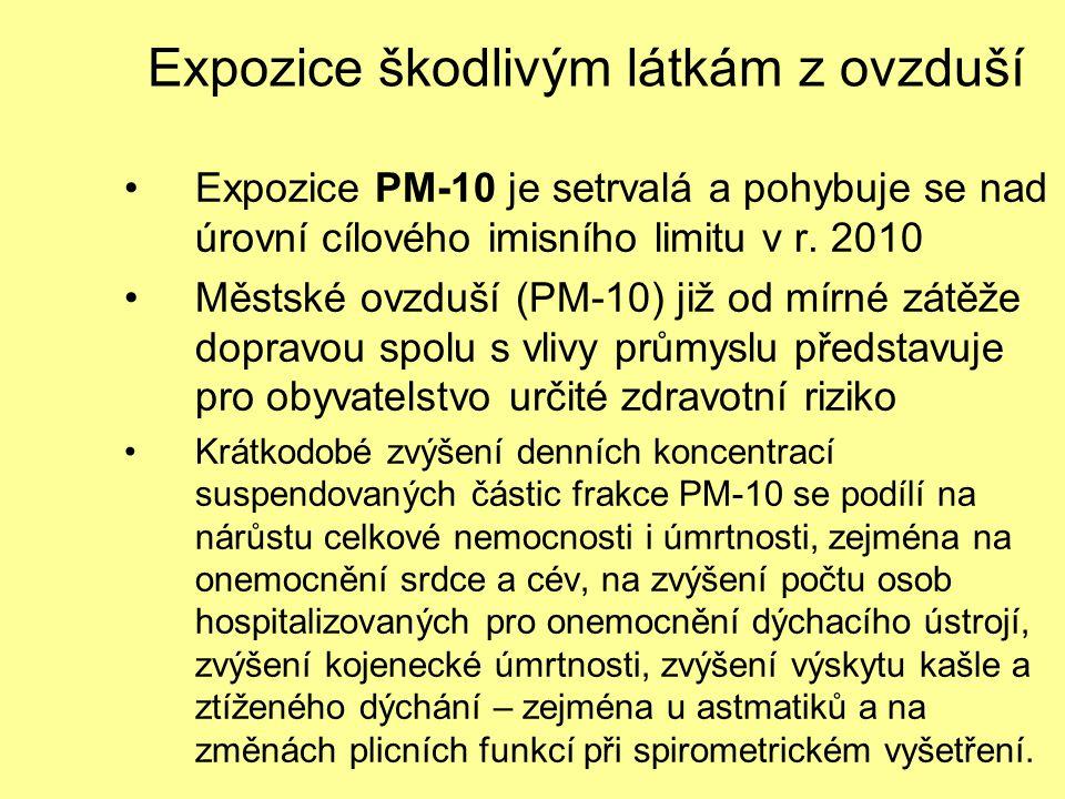Expozice škodlivým látkám z ovzduší Expozice PM-10 je setrvalá a pohybuje se nad úrovní cílového imisního limitu v r. 2010 Městské ovzduší (PM-10) již