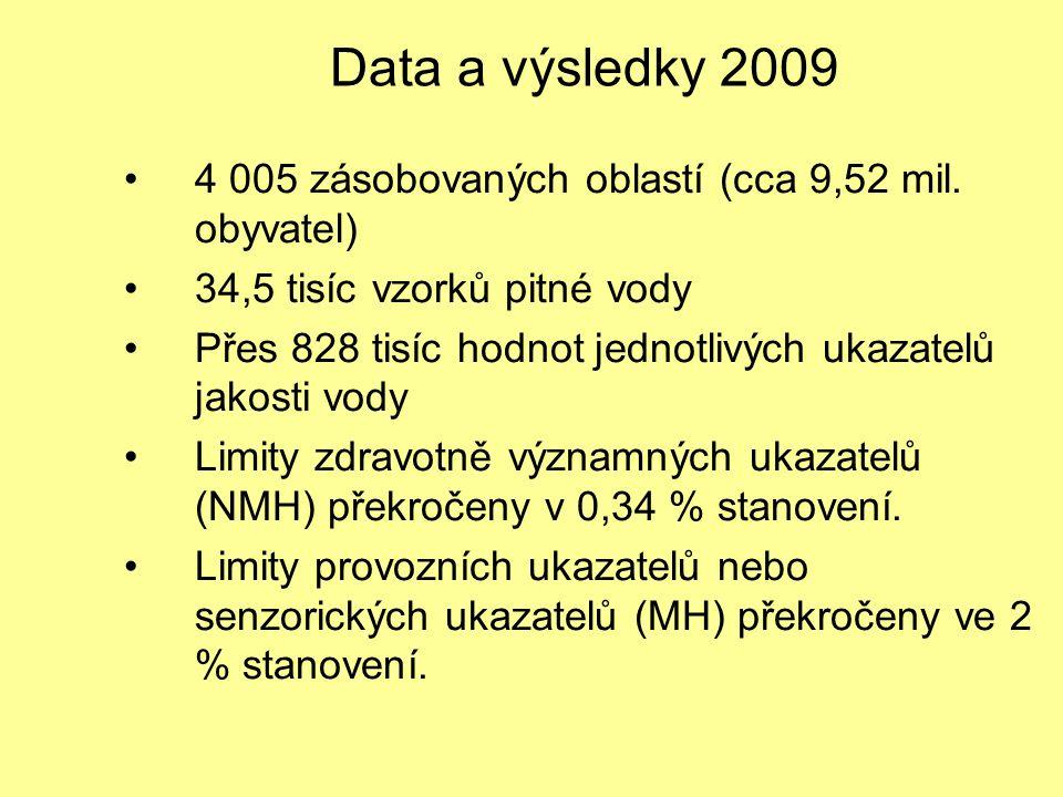 Data a výsledky 2009 4 005 zásobovaných oblastí (cca 9,52 mil. obyvatel) 34,5 tisíc vzorků pitné vody Přes 828 tisíc hodnot jednotlivých ukazatelů jak