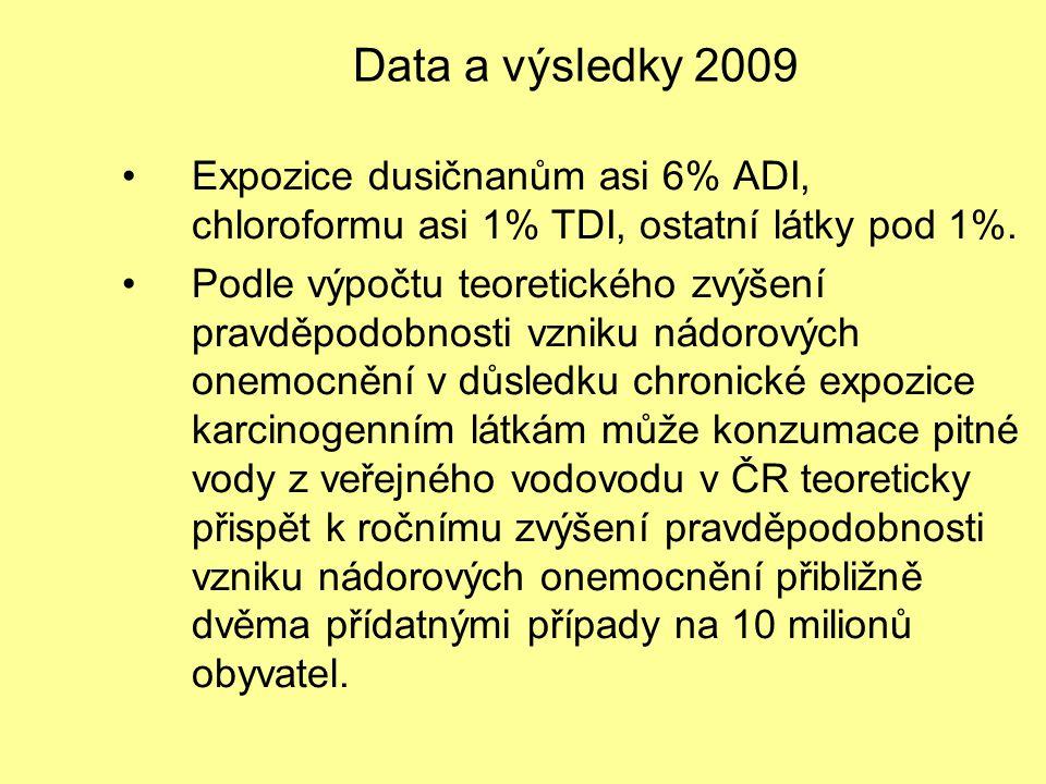Data a výsledky 2009 Expozice dusičnanům asi 6% ADI, chloroformu asi 1% TDI, ostatní látky pod 1%. Podle výpočtu teoretického zvýšení pravděpodobnosti