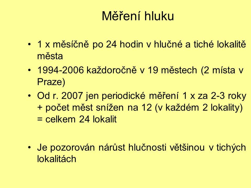 Měření hluku 1 x měsíčně po 24 hodin v hlučné a tiché lokalitě města 1994-2006 každoročně v 19 městech (2 místa v Praze) Od r. 2007 jen periodické měř
