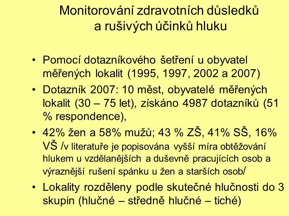 Monitorování zdravotních důsledků a rušivých účinků hluku Pomocí dotazníkového šetření u obyvatel měřených lokalit (1995, 1997, 2002 a 2007) Dotazník