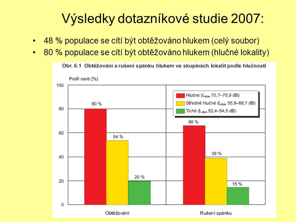 Výsledky dotazníkové studie 2007: 48 % populace se cítí být obtěžováno hlukem (celý soubor) 80 % populace se cítí být obtěžováno hlukem (hlučné lokali