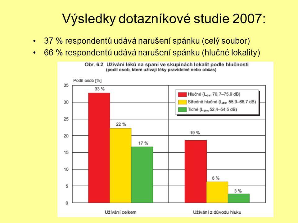Výsledky dotazníkové studie 2007: 37 % respondentů udává narušení spánku (celý soubor) 66 % respondentů udává narušení spánku (hlučné lokality)