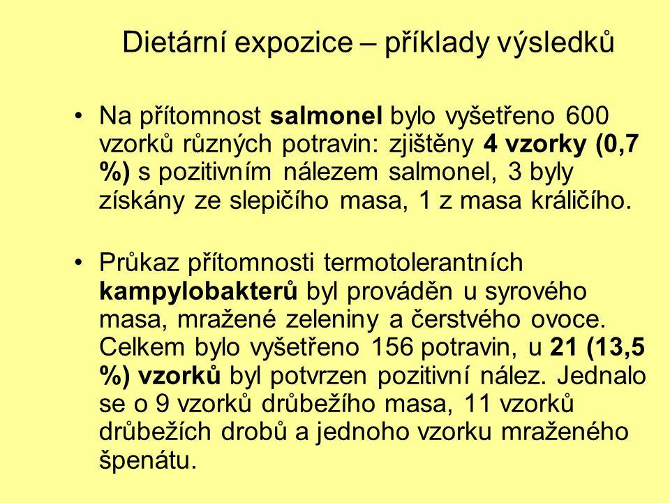 Dietární expozice – příklady výsledků Na přítomnost salmonel bylo vyšetřeno 600 vzorků různých potravin: zjištěny 4 vzorky (0,7 %) s pozitivním náleze