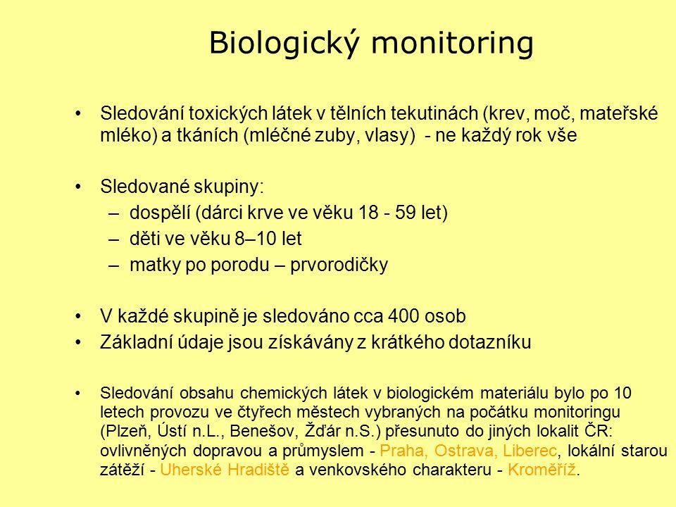 Biologický monitoring Sledování toxických látek v tělních tekutinách (krev, moč, mateřské mléko) a tkáních (mléčné zuby, vlasy) - ne každý rok vše Sle