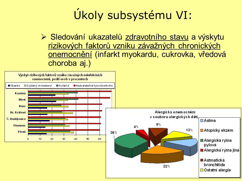 Úkoly subsystému VI:  Sledování ukazatelů zdravotního stavu a výskytu rizikových faktorů vzniku závažných chronických onemocnění (infarkt myokardu, c