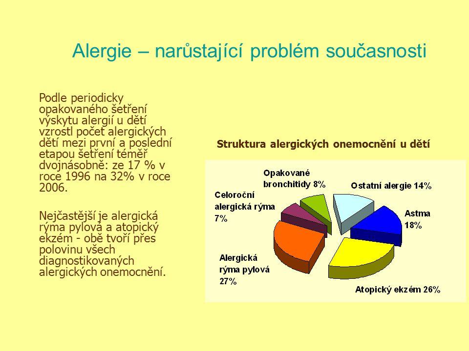 Struktura alergických onemocnění u dětí Podle periodicky opakovaného šetření výskytu alergií u dětí vzrostl počet alergických dětí mezi první a posled