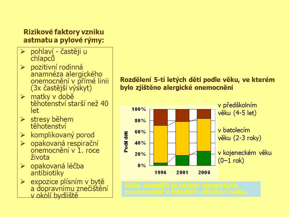 Rozdělení 5-ti letých dětí podle věku, ve kterém bylo zjištěno alergické onemocnění v kojeneckém věku (0–1 rok) v batolecím věku (2-3 roky) v předškol
