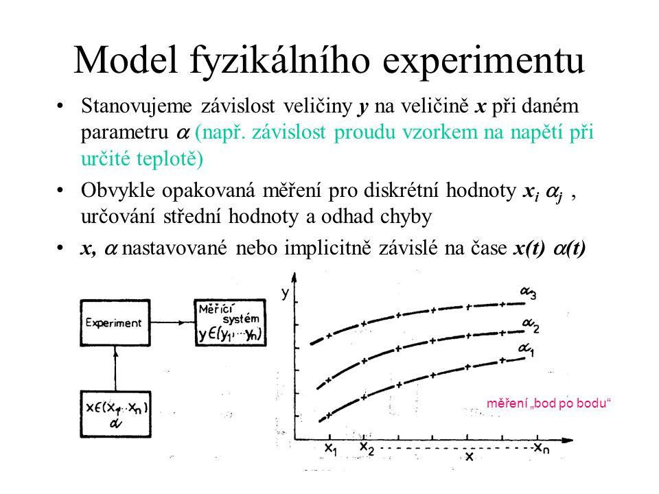 Model fyzikálního experimentu Stanovujeme závislost veličiny y na veličině x při daném parametru  (např. závislost proudu vzorkem na napětí při určit