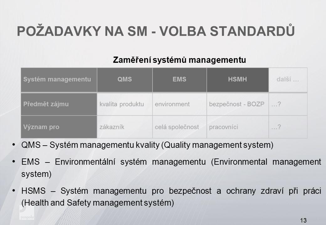 POŽADAVKY NA SM - VOLBA STANDARDŮ Zaměření systémů managementu QMS – Systém managementu kvality (Quality management system) EMS – Environmentální syst
